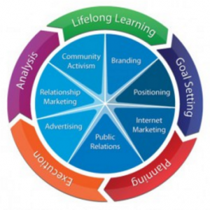 8 Steps to online marketing success